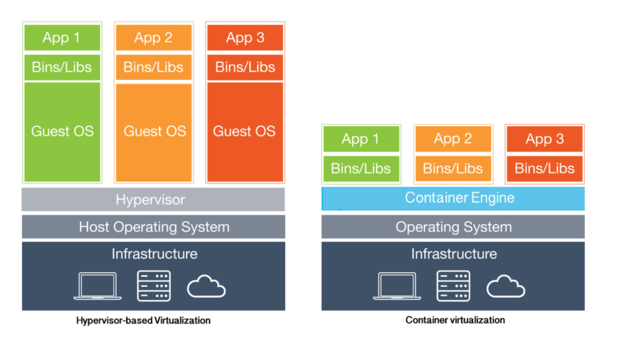 virtualization-vs-containers